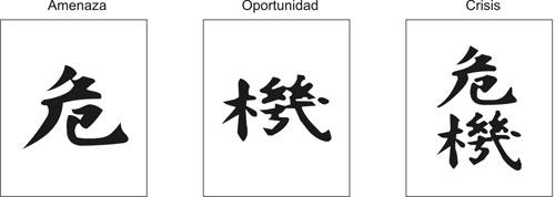marco creativo definición de crisis alfabeto chino